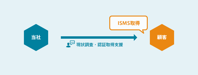 ISMS認証取得・運用支援サービス